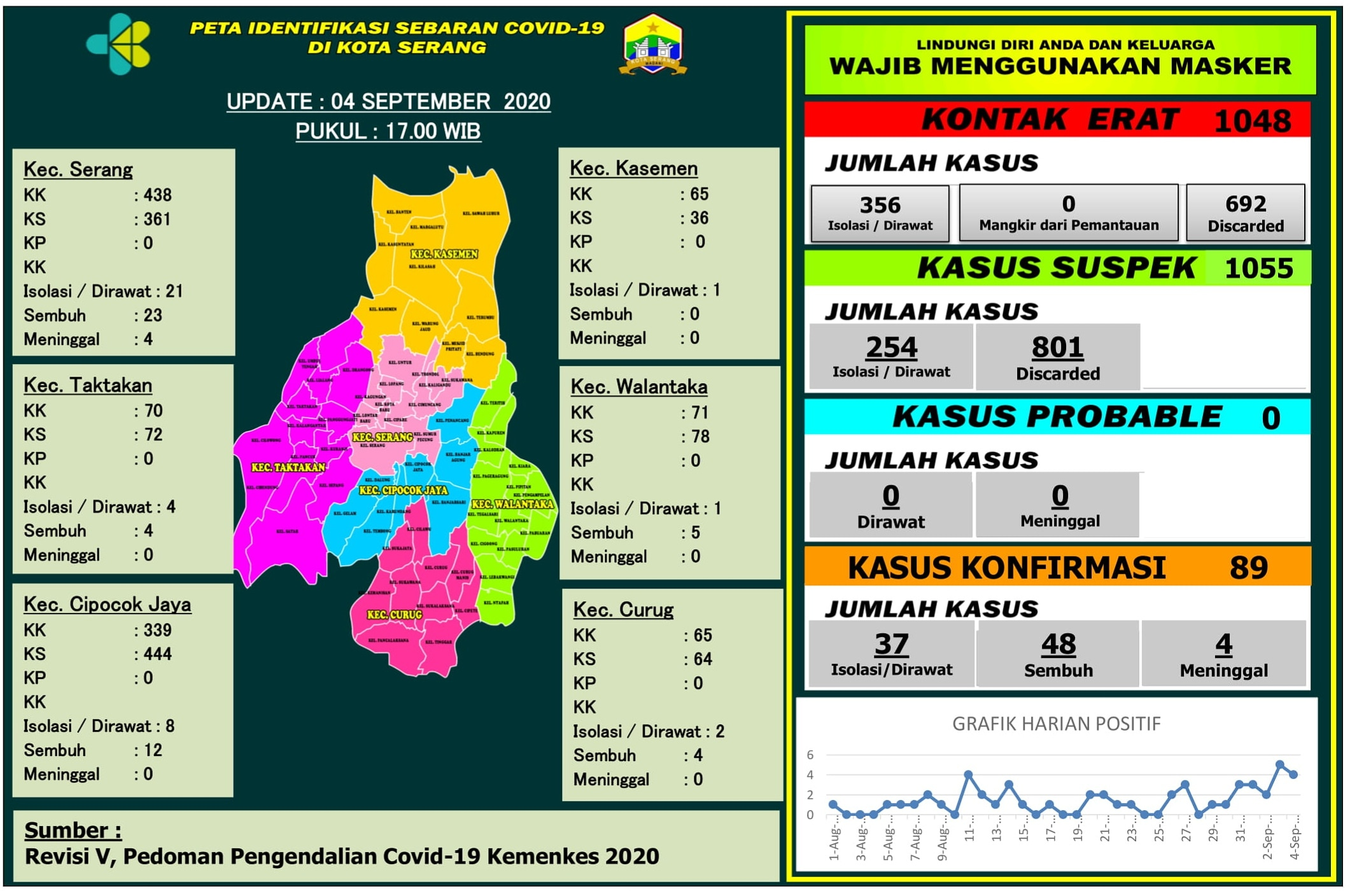 PETA IDENTIFIKASI SEBARAN COVID-19 DI WILAYAH KOTA SERANG, 04 SEPTEMBER 2020.
